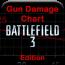 枪伤害图 Gun Damage Chart - Battlefield 3 Edition